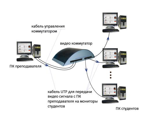 Схема подключения компютеров к